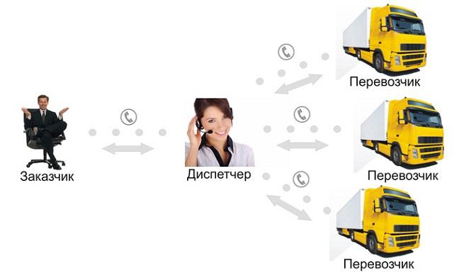Как создать диспетчерскую по грузоперевозкам